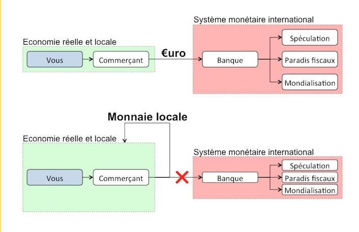 A quoi ça sert une monnaie locale ? Les explications de Montreuil en transition : http://montreuilentransition.fr/monnaie/#1